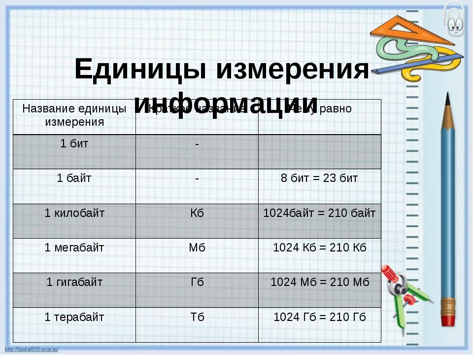 Единицы измерения информации Название единицы измерения Краткое название Чему...