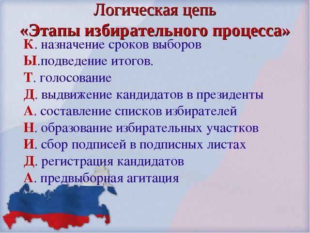 Логическая цепь «Этапы избирательного процесса» К. назначение сроков выборов...