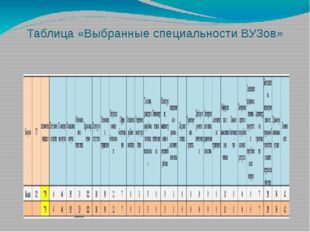 Таблица «Выбранные специальности ВУЗов»