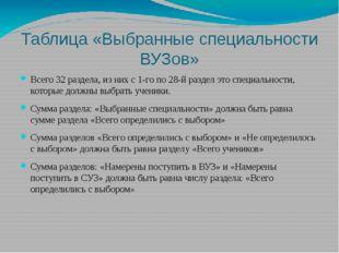 Таблица «Выбранные специальности ВУЗов» Всего 32 раздела, из них с 1-го по 28
