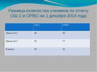 Разница количества учеников по отчету ОШ 1 и ОРВО на 1 декабря 2014 года ОШ1