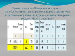 Сумма разделов «Намерение поступить в ВУЗ/СУЗ/устроиться на работу/служба в а