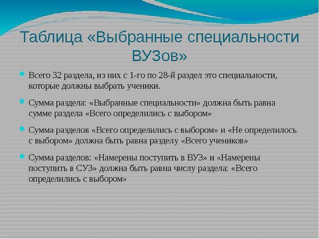 Таблица «Выбранные специальности ВУЗов» Всего 32 раздела, из них с 1-го по 28...