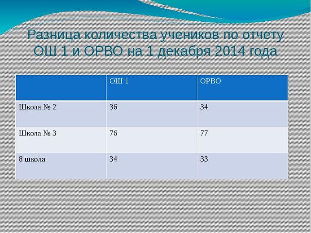 Разница количества учеников по отчету ОШ 1 и ОРВО на 1 декабря 2014 года ОШ1...