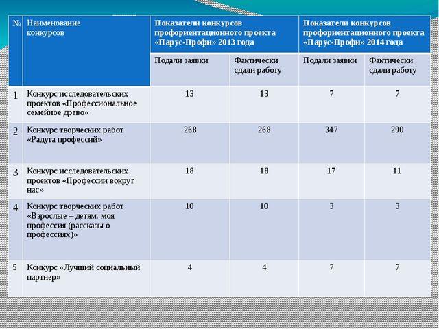 № Наименование конкурсов Показатели конкурсовпрофориентационногопроекта «Пар...