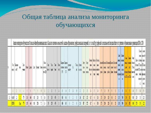 Общая таблица анализа мониторинга обучающихся