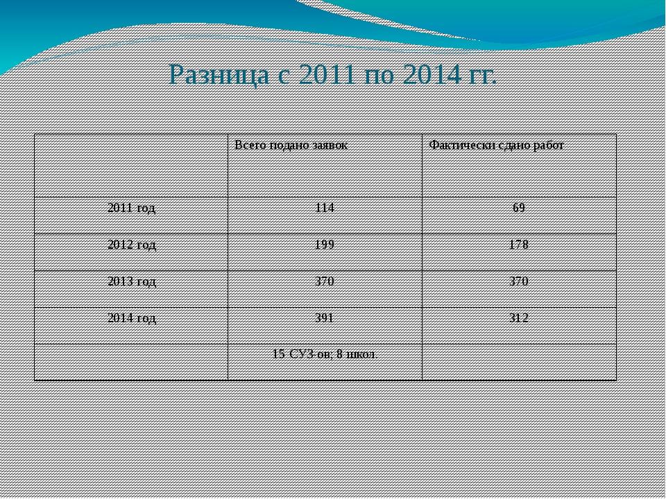 Разница с 2011 по 2014 гг. Всего подано заявок Фактически сдано работ 2011 го...