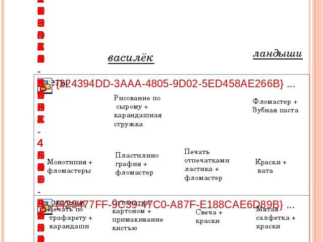василёк ландыши Монотипия + фломастеры Печать по трафарету + карандаши Рисова...
