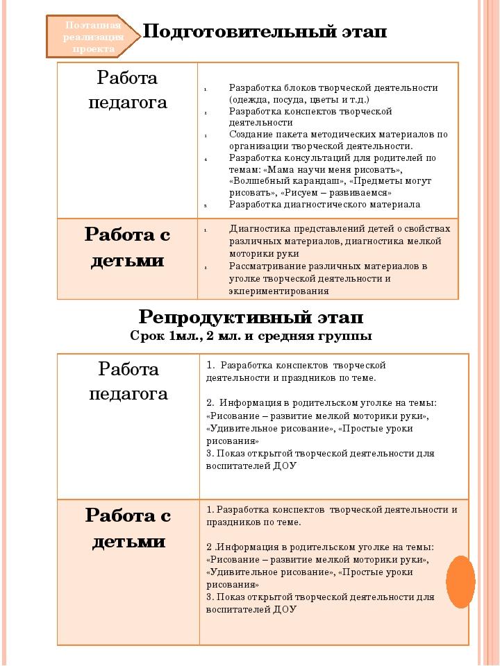 Поэтапная реализация проекта Подготовительный этап Разработка блоков творческ...