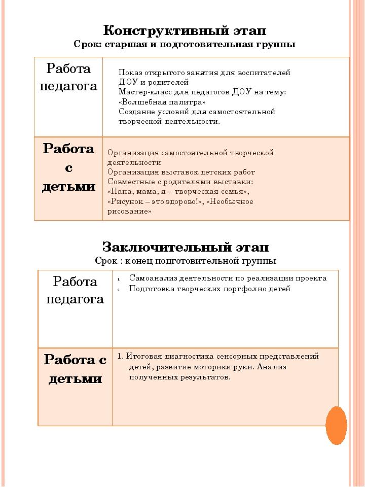 Конструктивный этап Срок: старшая и подготовительная группы Показ открытого з...