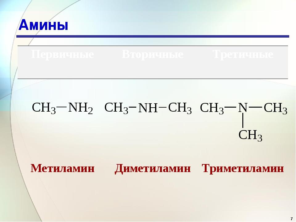* Амины  ПервичныеВторичныеТретичные  МетиламинДиметиламинТриметиламин