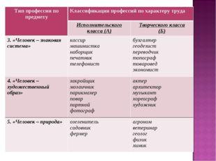 Тип профессии по предметуКлассификация профессий по характеру труда Исполни