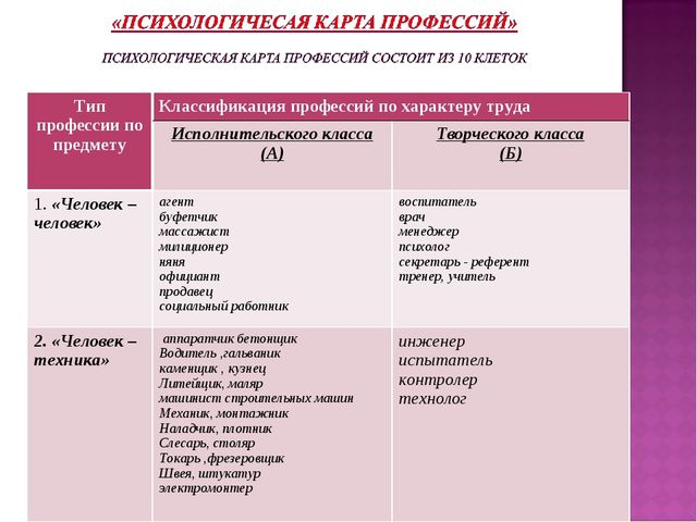 Тип профессии по предметуКлассификация профессий по характеру труда Исполни...