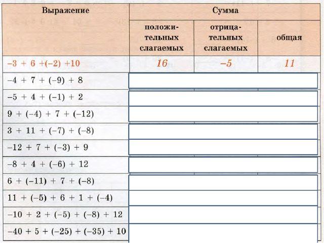 15 6 16 14 16 16 13 17 14 15 -6 -16 -15 -15 -14 -19 -9 -23 -100 -13 0 0 -1 1...