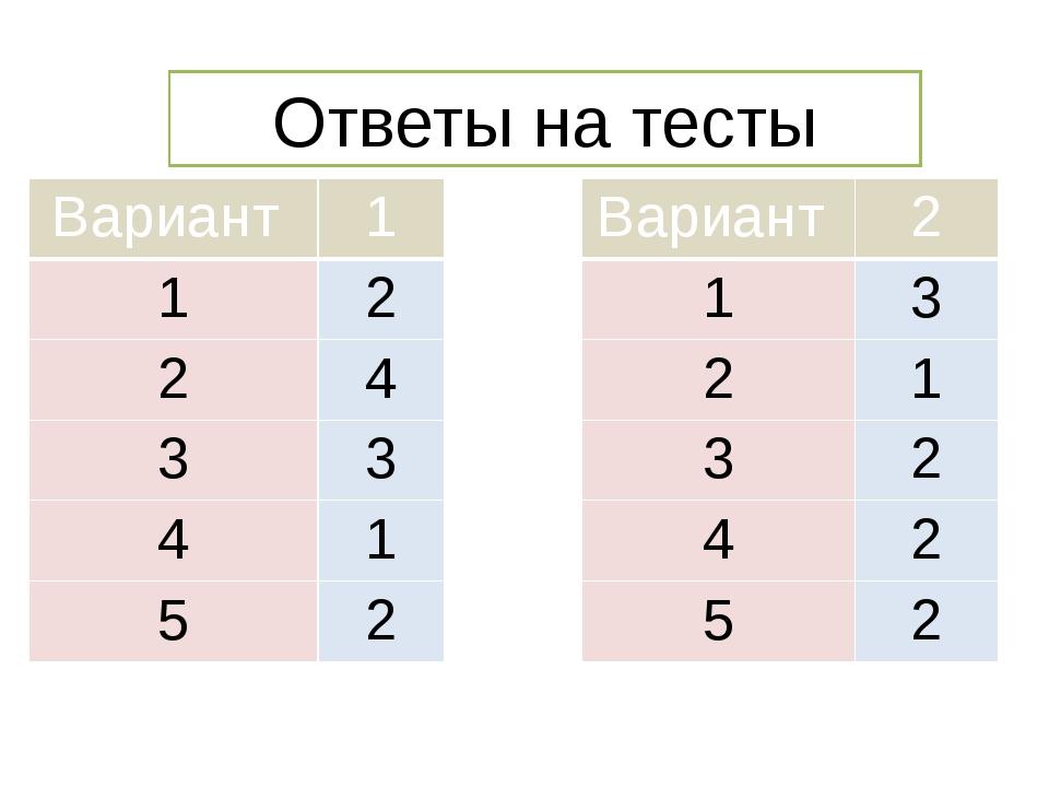 Ответы на тесты Вариант 1 1 2 2 4 3 3 4 1 5 2 Вариант 2 1 3 2 1 3 2 4 2 5 2