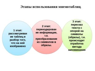 2 этап: перекодирование информации, т.е. преобразование из символов в образы.