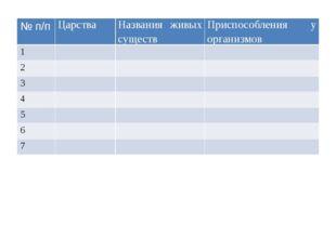 №п/п Царства Названия живых существ Приспособленияу организмов 1 2 3 4 5 6 7