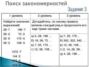 1 уровень2 уровень3 уровень Найдите значения выражений: 28 ·7 196 ·7 36 ·2