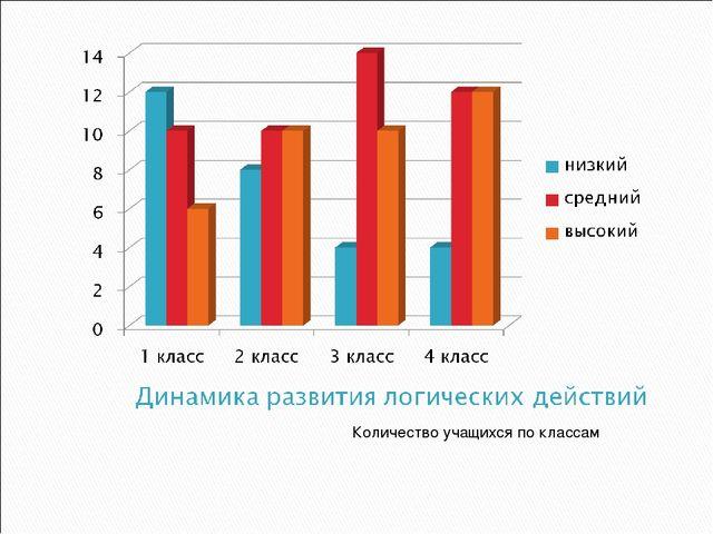 Количество учащихся по классам