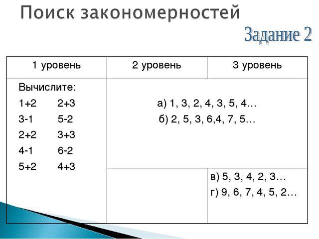 1 уровень2 уровень3 уровень Вычислите: 1+2 2+3 3-1 5-2 2+2 3+3 4-1 6-2 5+2...