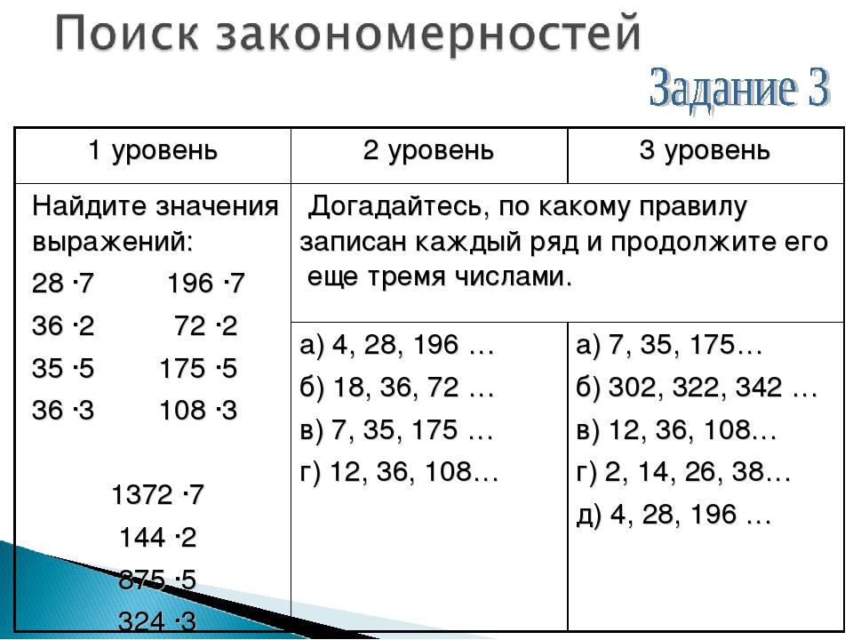 1 уровень2 уровень3 уровень Найдите значения выражений: 28 ·7 196 ·7 36 ·2...