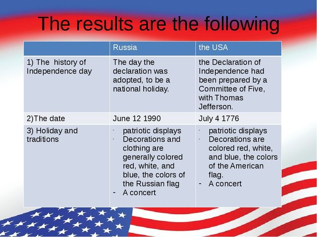 The results are the following Russia the USA 1) The history of Independence d...