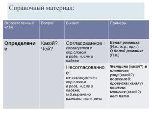 Справочный материал: Второстепенный член Вопрос Бывает Примеры Определение Ка