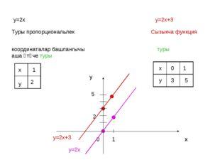у=2х у=2х+3 Туры пропорциональлек Сызыкча функция координаталар башлангычы аш