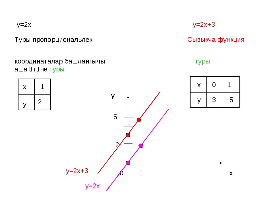 у=2х у=2х+3 Туры пропорциональлек Сызыкча функция координаталар башлангычы аш...